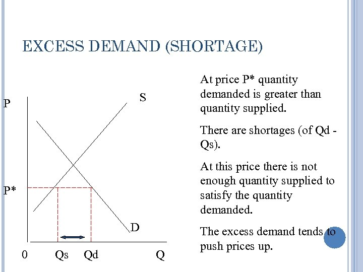 EXCESS DEMAND (SHORTAGE) At price P* quantity demanded is greater than quantity supplied. S