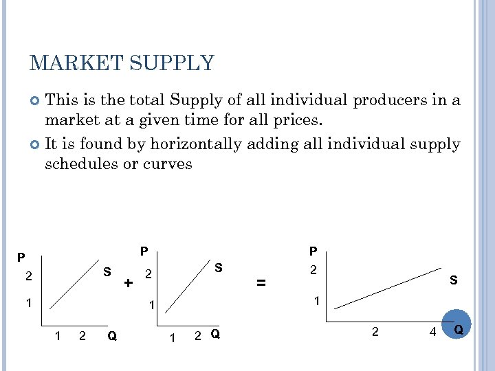 MARKET SUPPLY This is the total Supply of all individual producers in a market