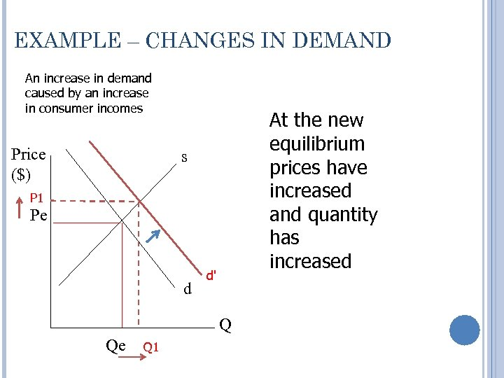EXAMPLE – CHANGES IN DEMAND An increase in demand caused by an increase in