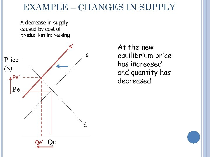 EXAMPLE – CHANGES IN SUPPLY A decrease in supply caused by cost of production
