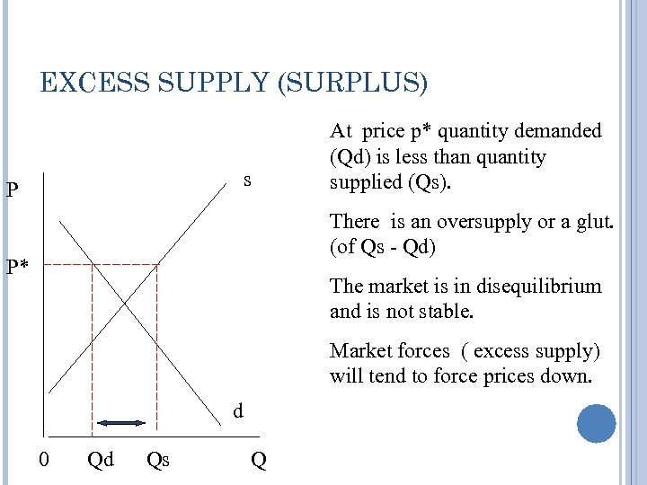 EXCESS SUPPLY (SURPLUS) s P At price p* quantity demanded (Qd) is less than