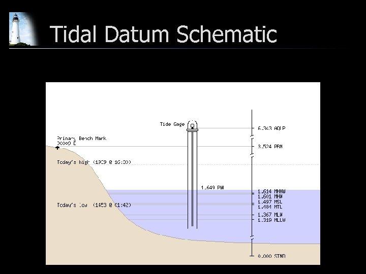 Tidal Datum Schematic