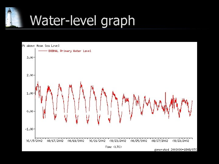 Water-level graph