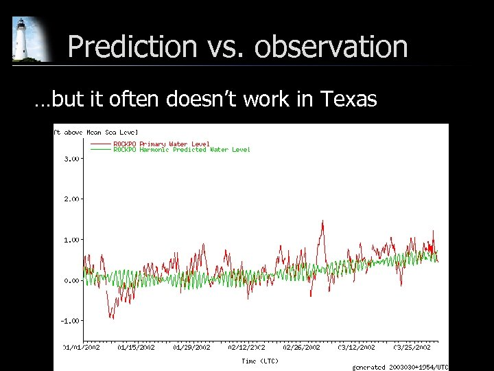 Prediction vs. observation …but it often doesn't work in Texas