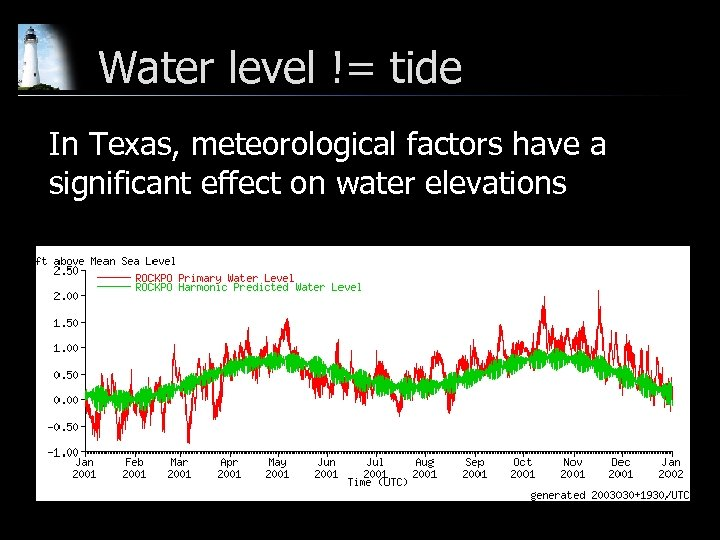 Water level != tide In Texas, meteorological factors have a significant effect on water