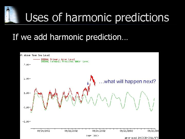 Uses of harmonic predictions If we add harmonic prediction… …what will happen next?