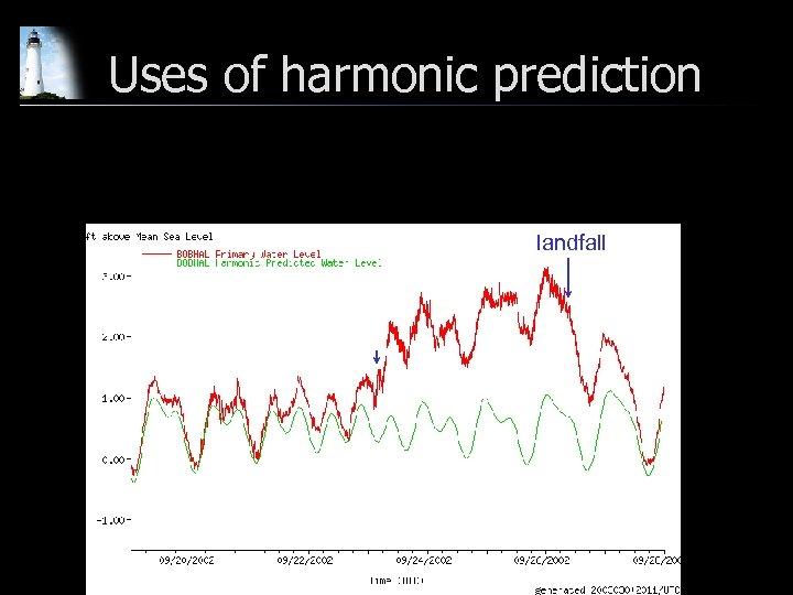 Uses of harmonic prediction landfall