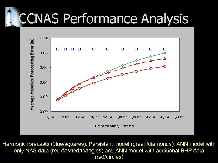 CCNAS Performance Analysis Harmonic forecasts (blue/squares), Persistent model (green/diamonds), ANN model with only NAS