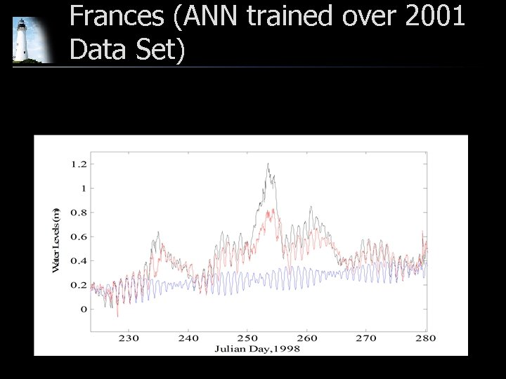 Frances (ANN trained over 2001 Data Set)