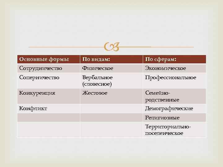 Основные формы По видам: По сферам: Сотрудничество Физическое Экономическое Соперничество Вербальное (словесное) Профессиональное