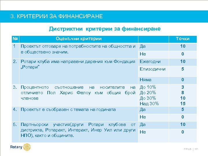 3. КРИТЕРИИ ЗА ФИНАНСИРАНЕ Дистриктни критерии за финансиране № 1 Оценъчни критерии Точки Проектът