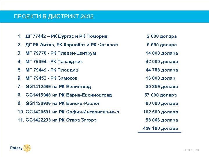 ПРОЕКТИ В ДИСТРИКТ 2482 1. ДГ 77442 – РК Бургас и РК Поморие 2