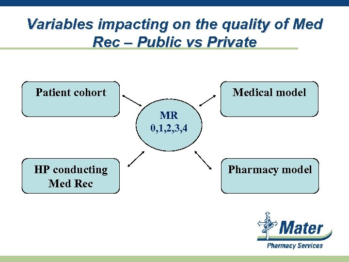 Variables impacting on the quality of Med Rec – Public vs Private Patient cohort
