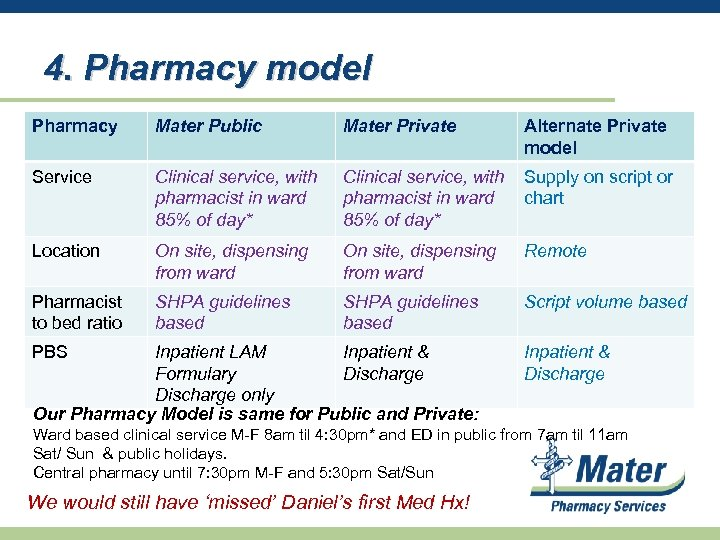 4. Pharmacy model Pharmacy Mater Public Mater Private Alternate Private model Service Clinical service,