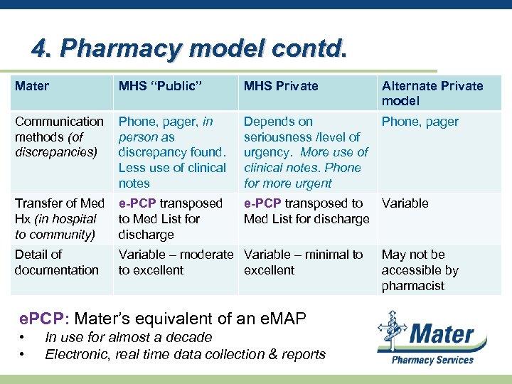 "4. Pharmacy model contd. Mater MHS ""Public"" MHS Private Alternate Private model Communication methods"