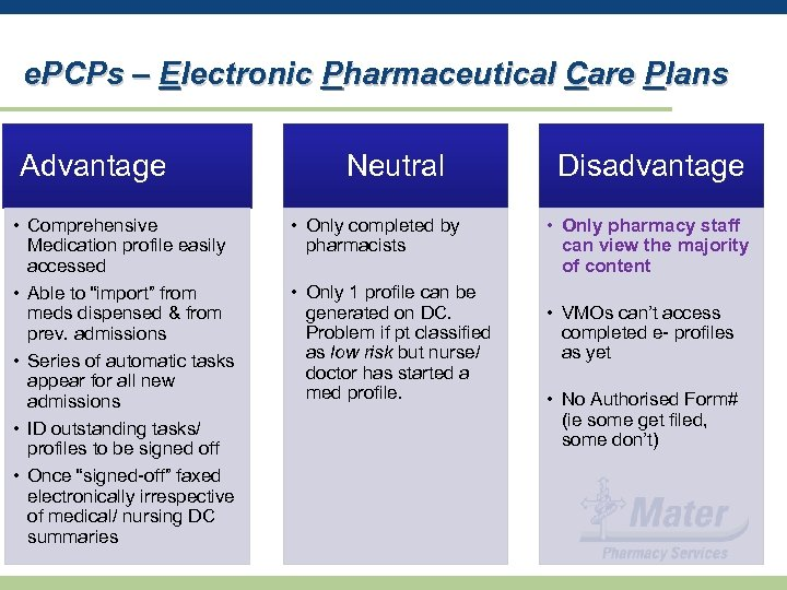 e. PCPs – Electronic Pharmaceutical Care Plans Advantage • Comprehensive Medication profile easily accessed