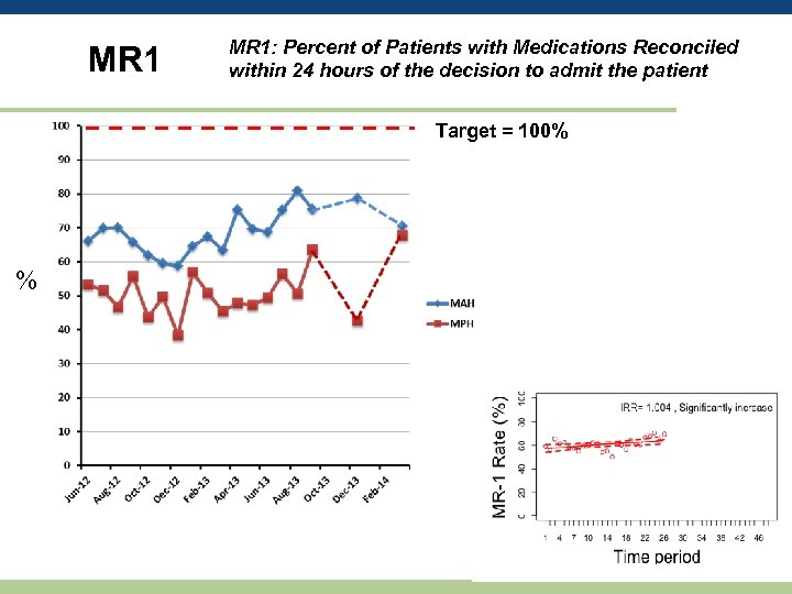MR 1: Percent of Patients with Medications Reconciled within 24 hours of the decision