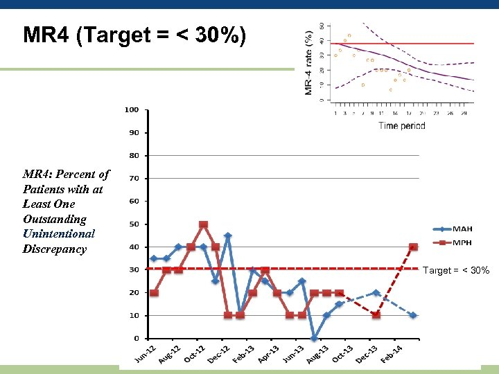 MR 4 (Target = < 30%) MR 4: Percent of Patients with at Least