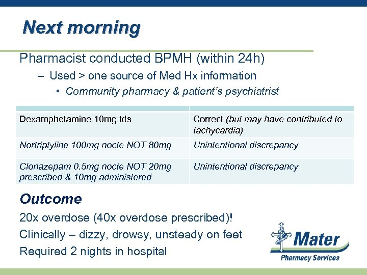 Next morning Pharmacist conducted BPMH (within 24 h) – Used > one source of