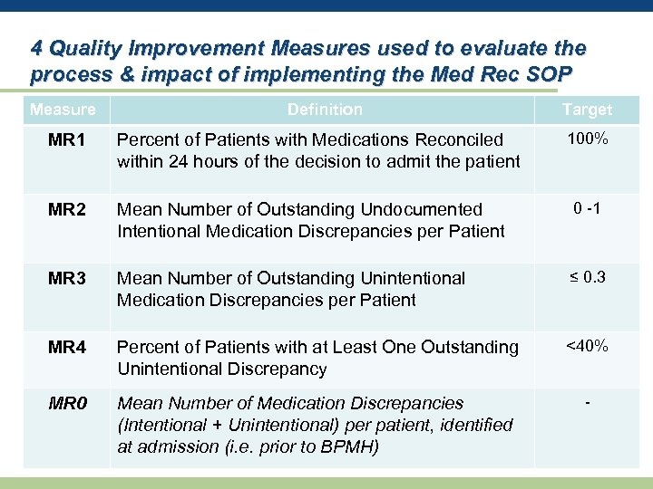 4 Quality Improvement Measures used to evaluate the process & impact of implementing the