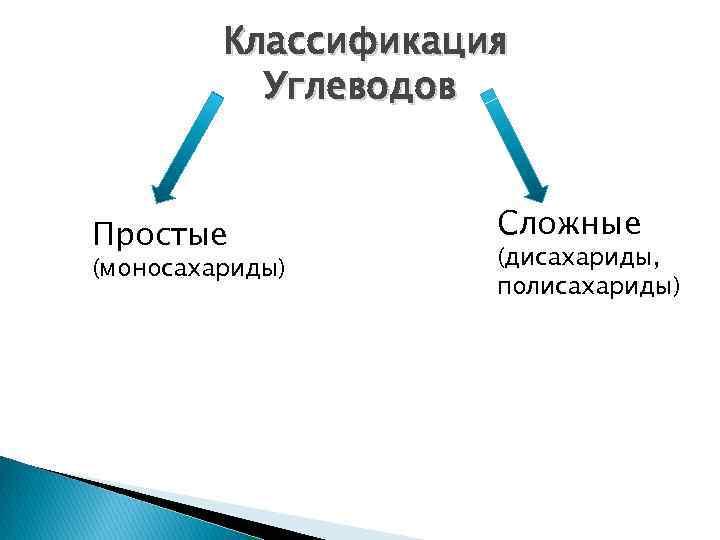 Классификация Углеводов Простые (моносахариды) Сложные (дисахариды, полисахариды)