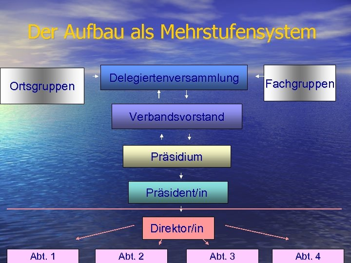 Der Aufbau als Mehrstufensystem Ortsgruppen Delegiertenversammlung Fachgruppen Verbandsvorstand Präsidium Präsident/in Direktor/in Abt. 1 Abt.