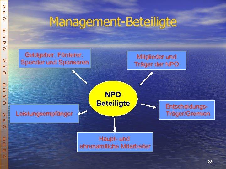 N P O B Ü R O N P O Management-Beteiligte Geldgeber, Förderer, Spender