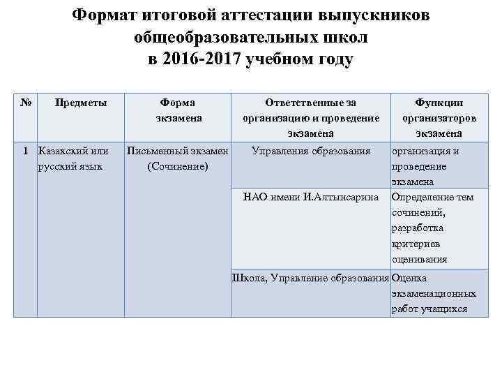 Формат итоговой аттестации выпускников общеобразовательных школ в 2016 -2017 учебном году № Предметы 1