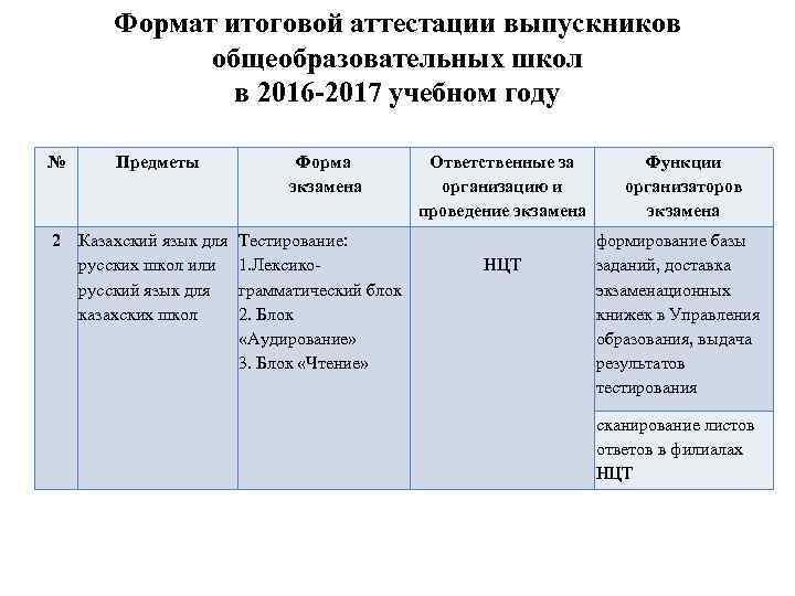 Формат итоговой аттестации выпускников общеобразовательных школ в 2016 -2017 учебном году № Предметы 2
