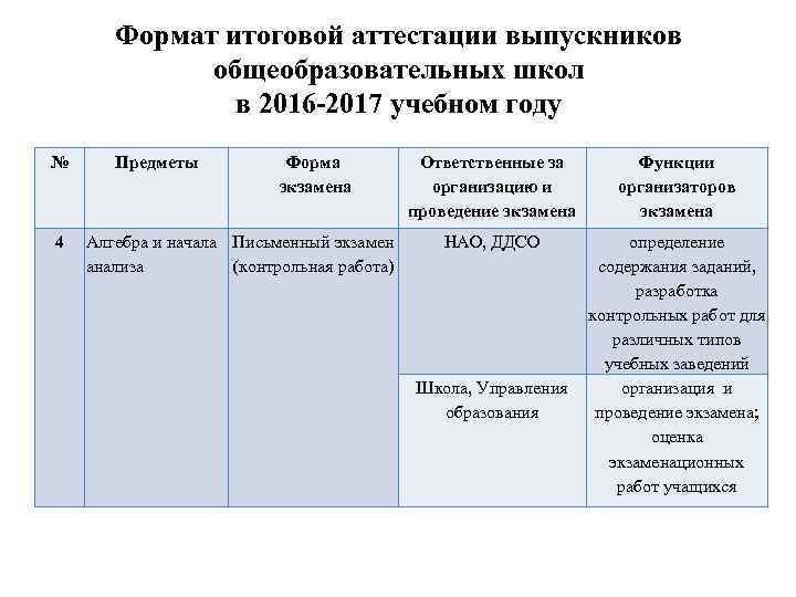 Формат итоговой аттестации выпускников общеобразовательных школ в 2016 -2017 учебном году № 4 Предметы