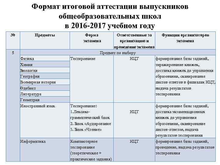 Формат итоговой аттестации выпускников общеобразовательных школ в 2016 -2017 учебном году № Предметы Форма