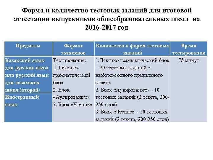 Форма и количество тестовых заданий для итоговой аттестации выпускников общеобразовательных школ на 2016 -2017