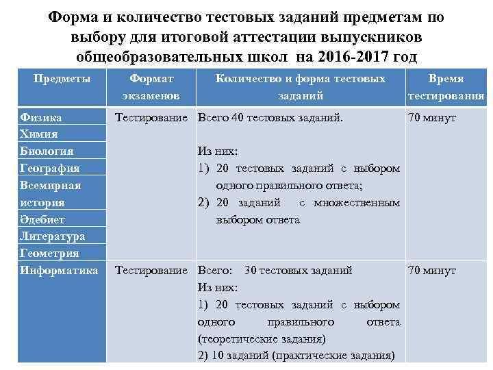 Форма и количество тестовых заданий предметам по выбору для итоговой аттестации выпускников общеобразовательных школ