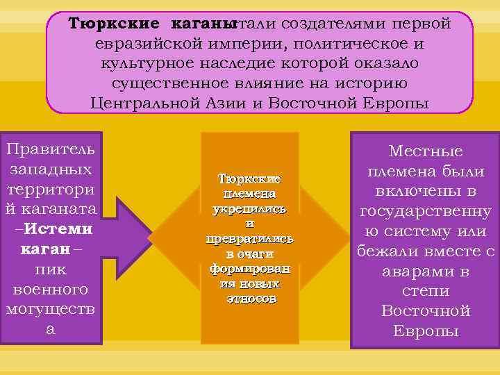 Тюркские каганы стали создателями первой евразийской империи, политическое и культурное наследие которой оказало существенное