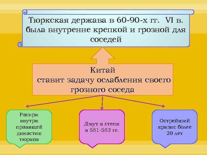 Тюркская держава в 60 -90 -х гг. VI в. была внутренне крепкой и грозной