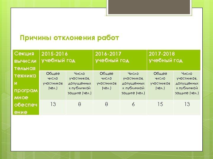 Причины отклонения работ Секция 2015 -2016 -2017 -2018 учебный год вычисли учебный год тельная