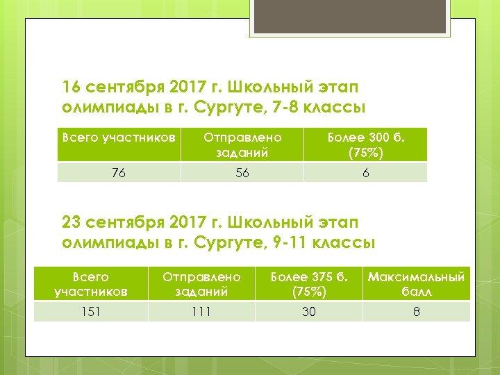 16 сентября 2017 г. Школьный этап олимпиады в г. Сургуте, 7 -8 классы Всего