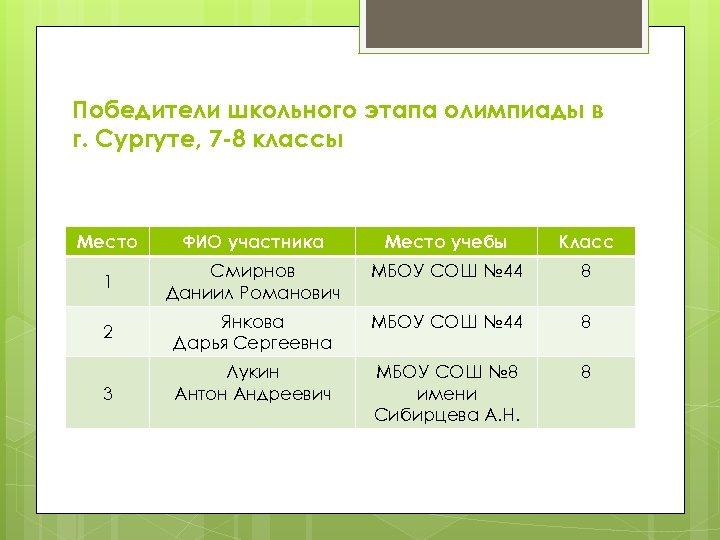 Победители школьного этапа олимпиады в г. Сургуте, 7 -8 классы Место ФИО участника Место