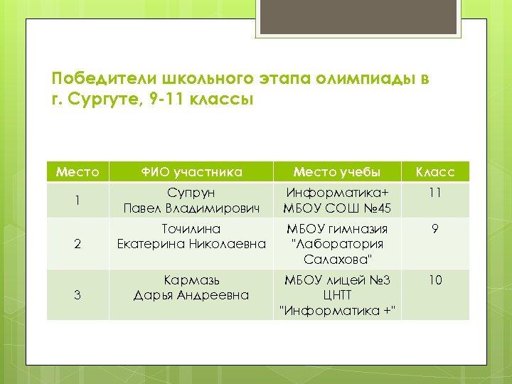 Победители школьного этапа олимпиады в г. Сургуте, 9 -11 классы Место ФИО участника Место