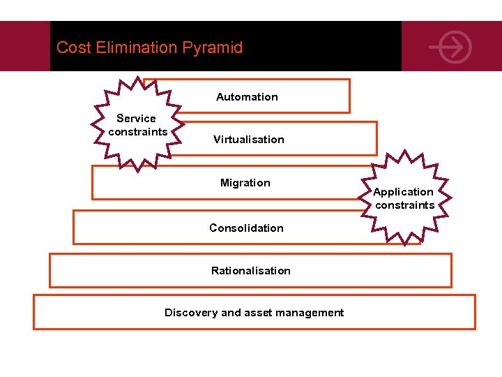 Cost Elimination Pyramid Automation Service constraints Virtualisation Migration Consolidation Rationalisation Discovery and asset management