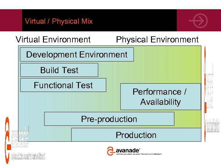 Virtual / Physical Mix Virtual Environment Physical Environment Development Environment Build Test Functional Test