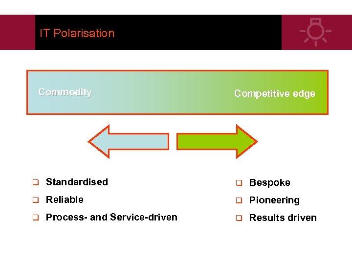 IT Polarisation Commodity Competitive edge q Standardised q Bespoke q Reliable q Pioneering q