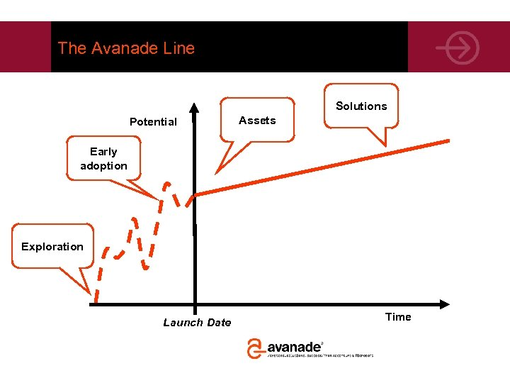 The Avanade Line Solutions Potential Assets Early adoption Exploration Launch Date Time