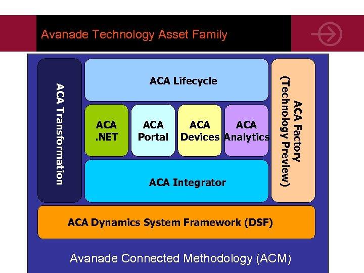 Avanade Technology Asset Family ACA. NET ACA Portal ACA Devices Analytics ACA Integrator ACA