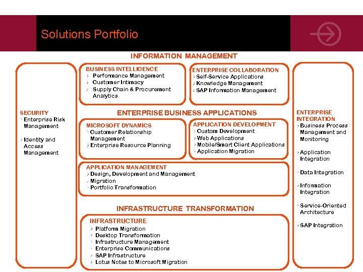 Solutions Portfolio INFORMATION MANAGEMENT BUSINESS INTELLIGENCE Performance Management Customer Intimacy Supply Chain & Procurement