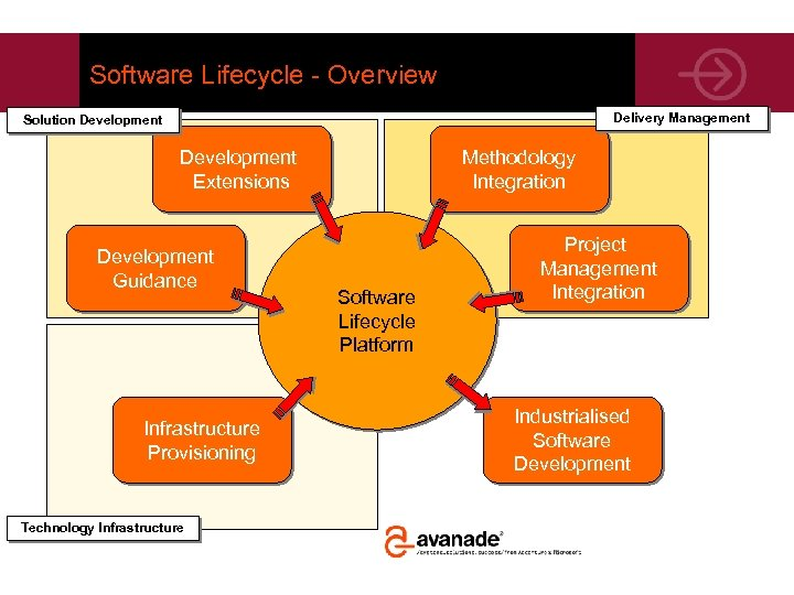 Software Lifecycle - Overview Delivery Management Solution Development Extensions Development Guidance Infrastructure Provisioning Technology