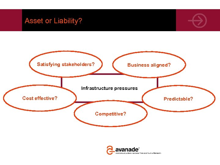 Asset or Liability? Satisfying stakeholders? Business aligned? Infrastructure pressures Cost effective? Predictable? Competitive?
