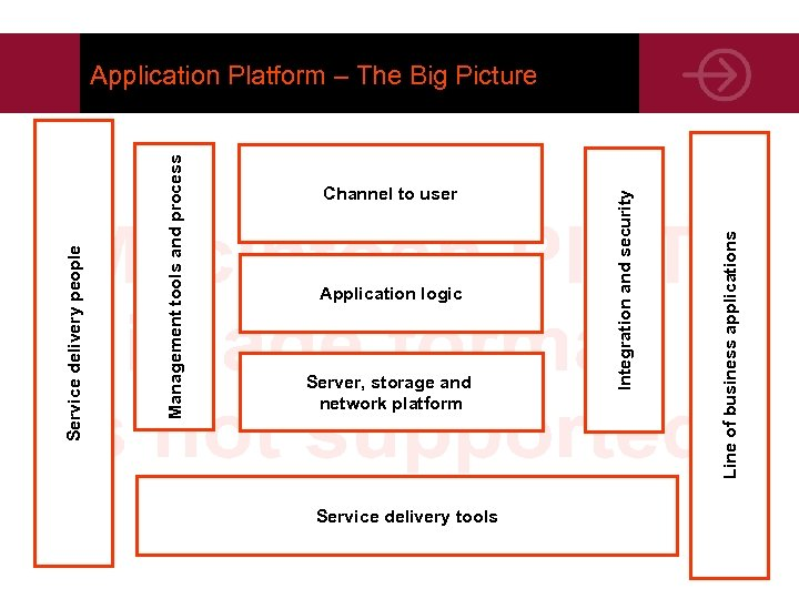 Application logic Server, storage and network platform Service delivery tools Line of business applications