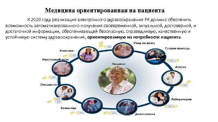 Медицина ориентированная на пациента К 2020 году реализация электронного здравоохранения РК должна обеспечить возможность