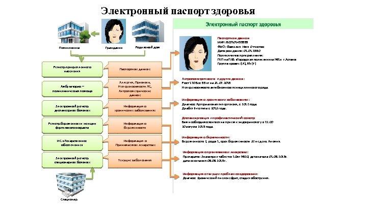 Электронный паспорт здоровья Поликлиника Гражданин Родильный дом Регистр прикрепленного населения Паспортные данные Амбулаторно –